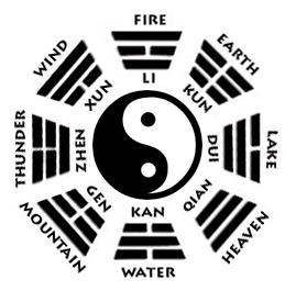 Bagua later heaven sequence of trigrams for feng shui