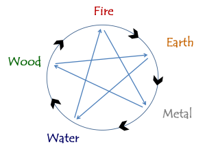 The Feng Shui Five Elements